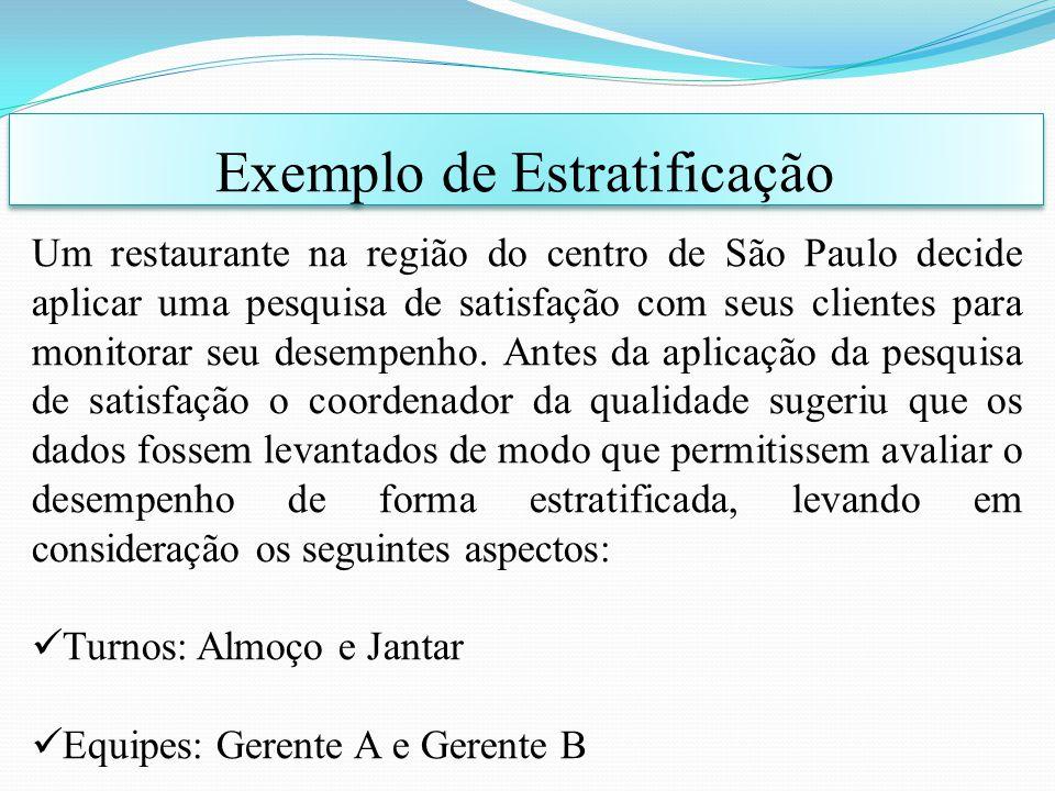 Exemplo de Estratificação Um restaurante na região do centro de São Paulo decide aplicar uma pesquisa de satisfação com seus clientes para monitorar s