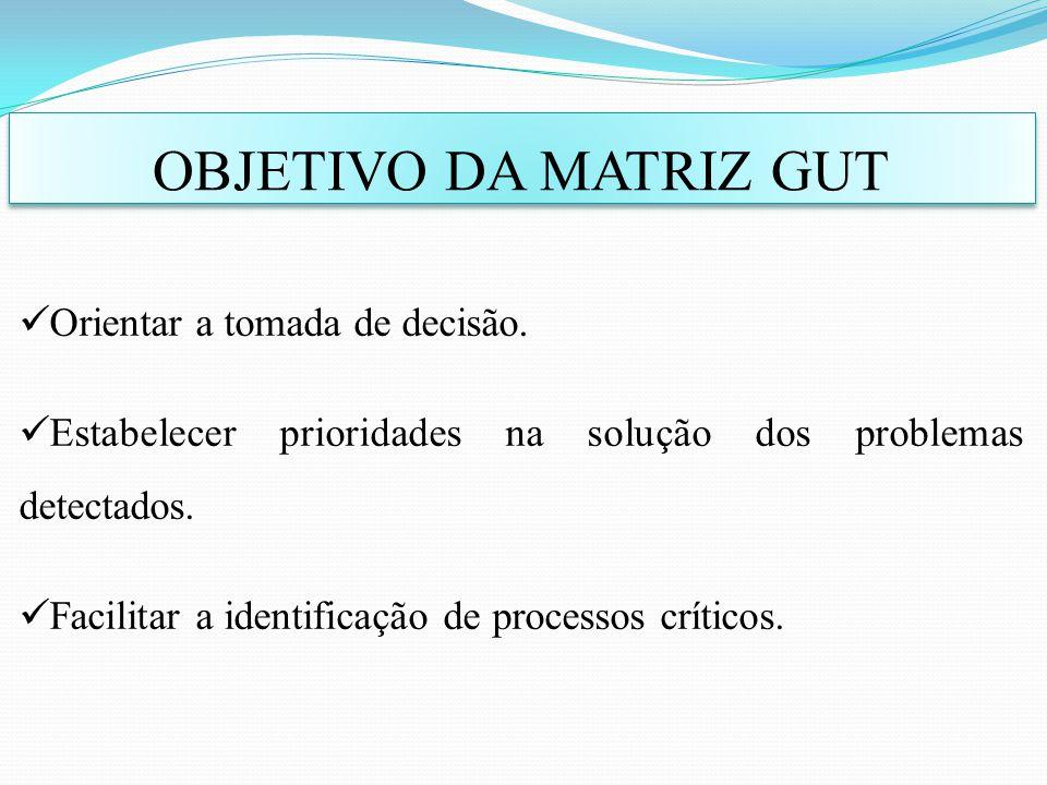 OBJETIVO DA MATRIZ GUT Orientar a tomada de decisão. Estabelecer prioridades na solução dos problemas detectados. Facilitar a identificação de process