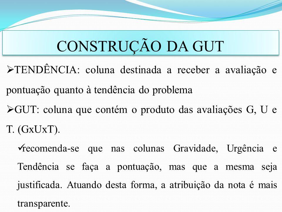 CONSTRUÇÃO DA GUT TENDÊNCIA: coluna destinada a receber a avaliação e pontuação quanto à tendência do problema GUT: coluna que contém o produto das av