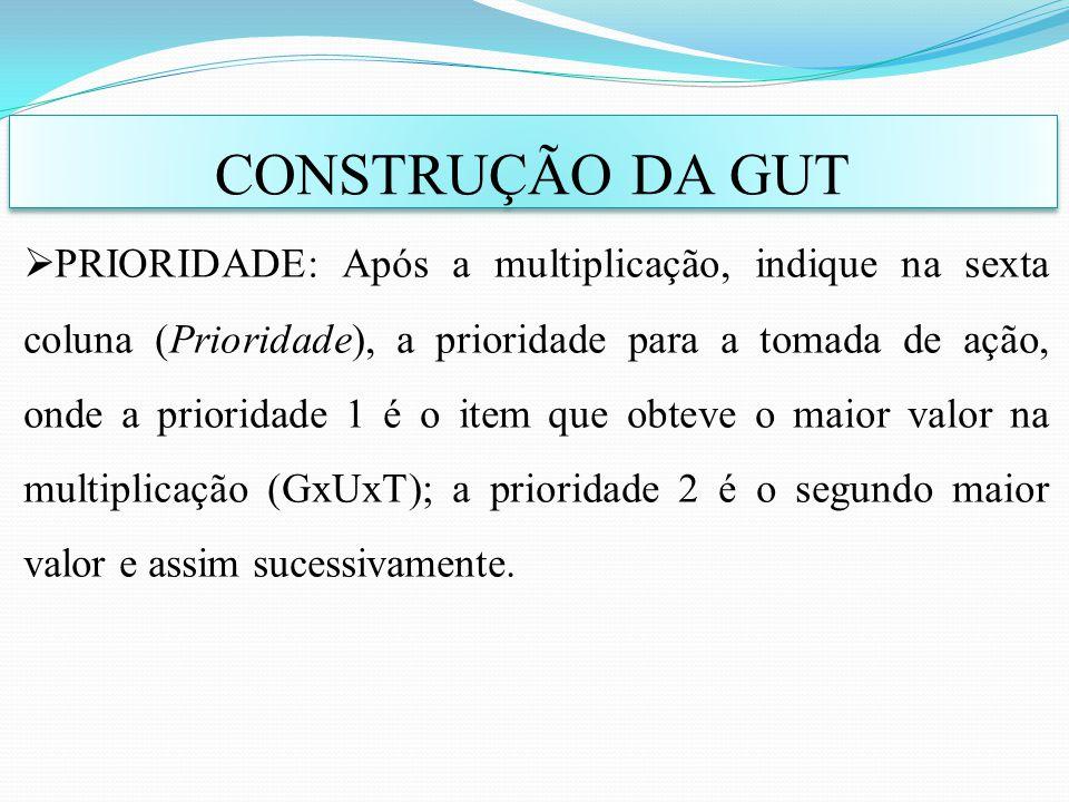 CONSTRUÇÃO DA GUT PRIORIDADE: Após a multiplicação, indique na sexta coluna (Prioridade), a prioridade para a tomada de ação, onde a prioridade 1 é o