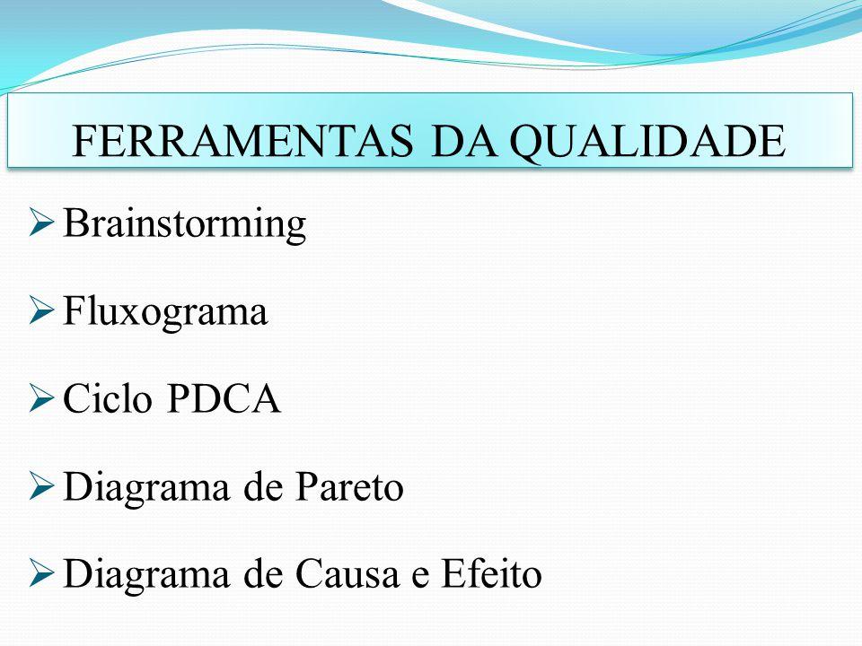 Brainstorming Fluxograma Ciclo PDCA Diagrama de Pareto Diagrama de Causa e Efeito FERRAMENTAS DA QUALIDADE