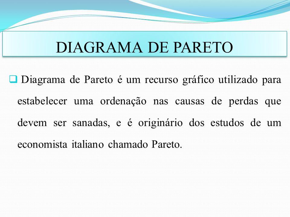 Diagrama de Pareto é um recurso gráfico utilizado para estabelecer uma ordenação nas causas de perdas que devem ser sanadas, e é originário dos estudo
