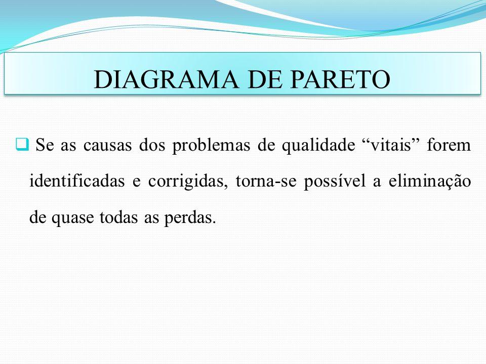 Se as causas dos problemas de qualidade vitais forem identificadas e corrigidas, torna-se possível a eliminação de quase todas as perdas. DIAGRAMA DE