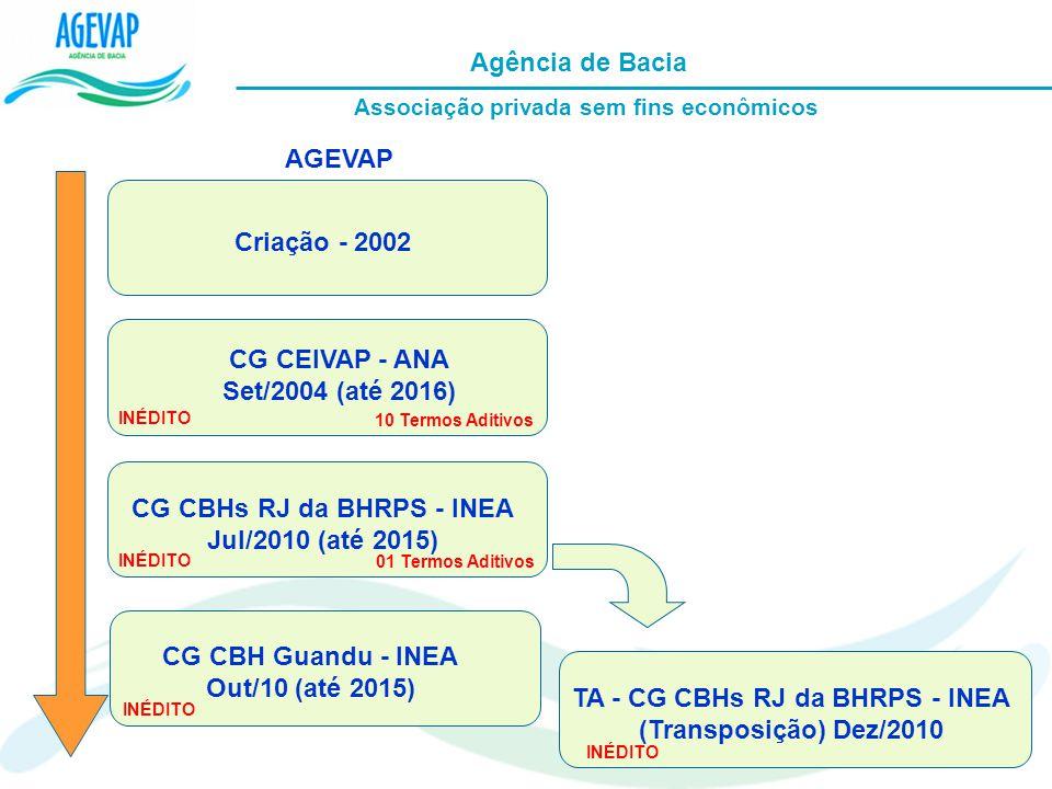 Agência de Bacia Associação privada sem fins econômicos Criação - 2002 CG CEIVAP - ANA Set/2004 (até 2016) CG CBHs RJ da BHRPS - INEA Jul/2010 (até 20