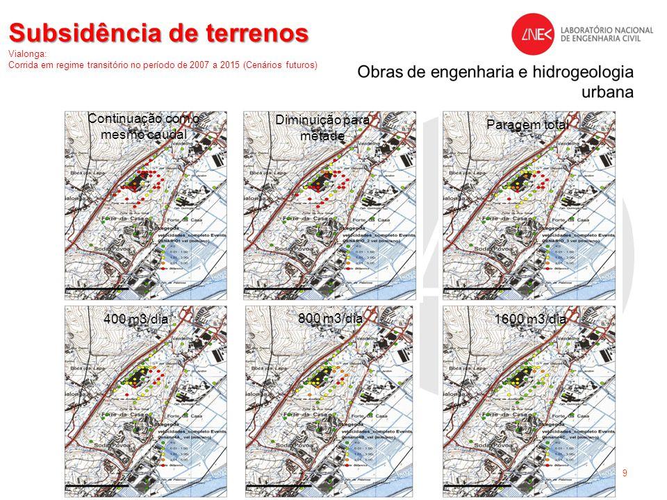 1/19 Subsidência de terrenos Subsidência de terrenos Vialonga: Corrida em regime transitório no período de 2007 a 2015 (Cenários futuros) 400 m3/dia 8