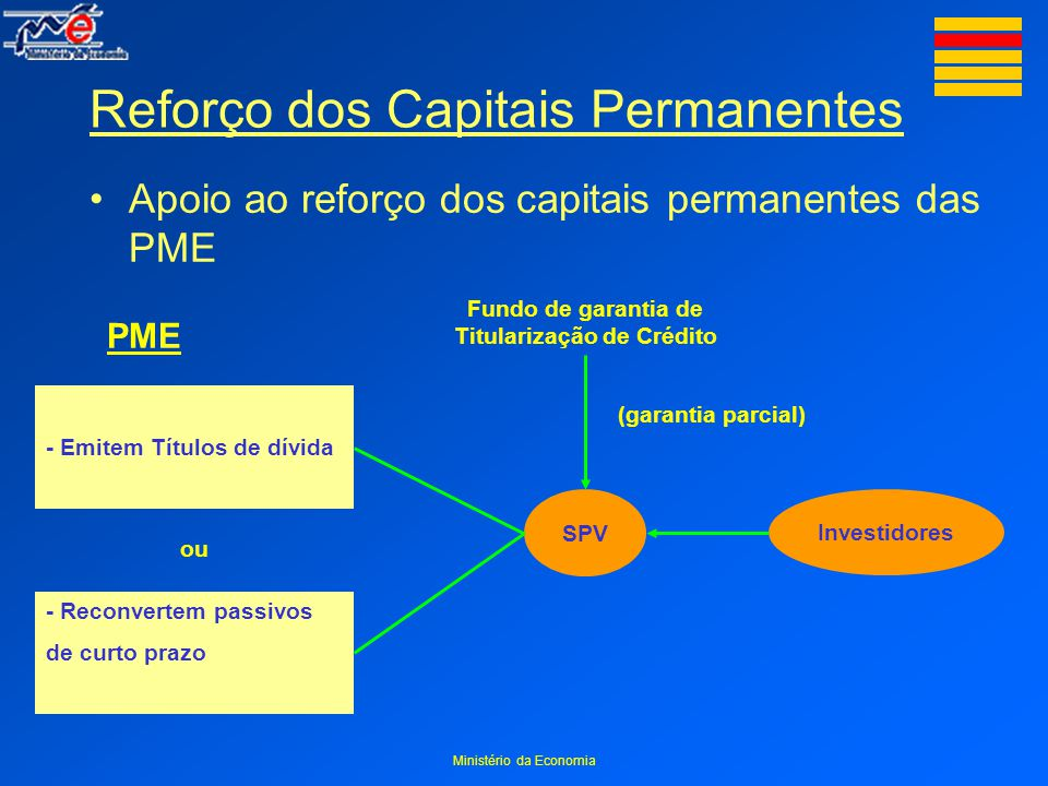 Ministério da Economia Reforço dos Capitais Permanentes Apoio ao reforço dos capitais permanentes das PME Fundo de garantia de Titularização de Crédito SPV Investidores (garantia parcial) PME - Emitem Títulos de dívida - Reconvertem passivos de curto prazo ou