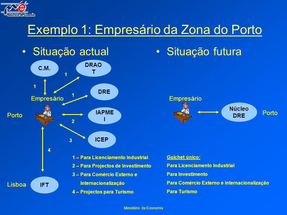 Ministério da Economia Exemplo 1: Empresário da Zona do Porto Situação actual Empresário DRE IAPME I ICEP IFT Porto Lisboa 1 2 3 4 1 – Para Licenciamento Industrial 2 – Para Projectos de Investimento 3 – Para Comércio Externo e Internacionalização 4 – Projectos para Turismo Situação futura Porto Núcleo DRE Guichet único: Para Licenciamento Industrial Para Investimento Para Comércio Externo e internacionalização Para Turismo Empresário DRAO T 1 C.M.