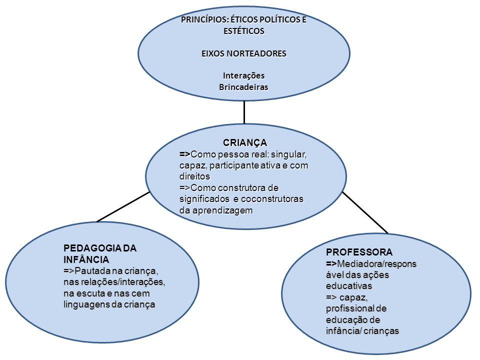 PRINCÍPIOS: ÉTICOS POLÍTICOS E ESTÉTICOS EIXOS NORTEADORES InteraçõesBrincadeiras CRIANÇA =>Como pessoa real: singular, capaz, participante ativa e co