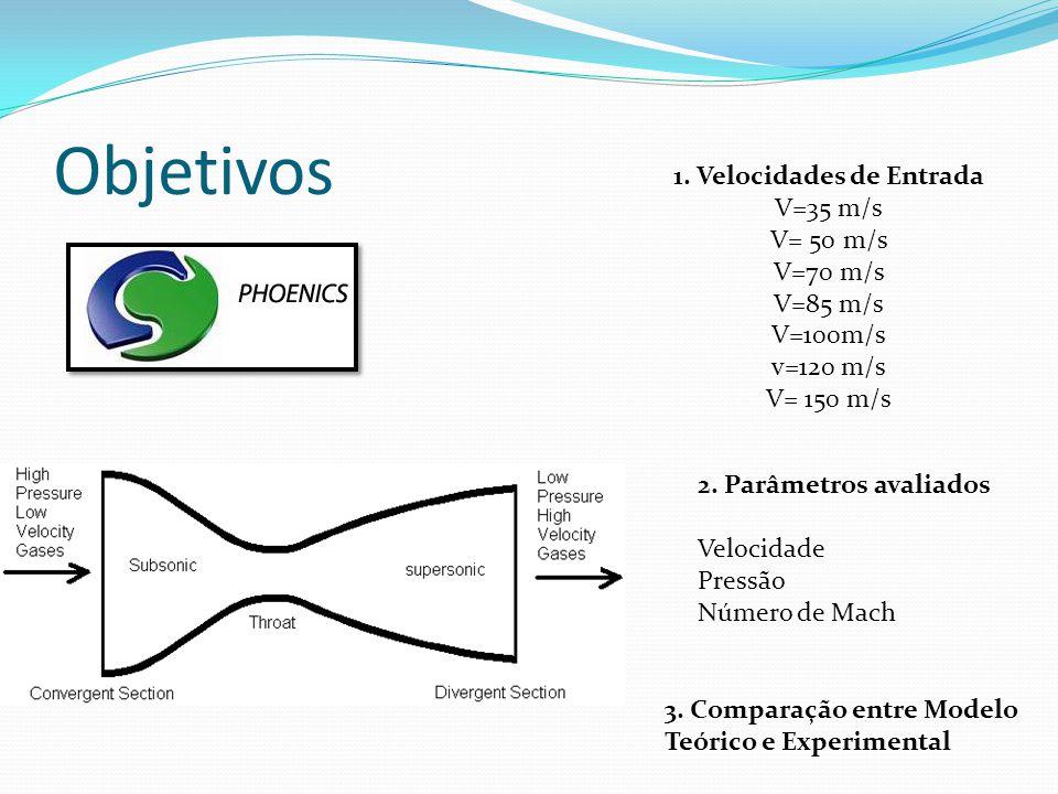 Introdução Bocais: * Apresentam variação de pressão mudança de velocidade do escoamento.