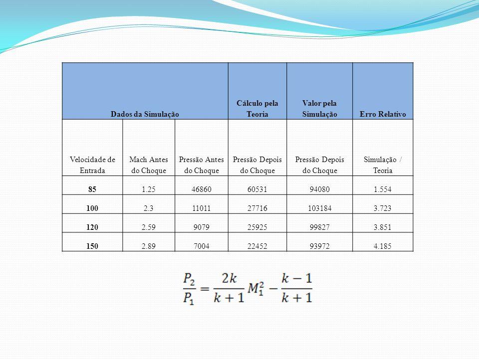 Dados da Simulação Cálculo pela Teoria Valor pela SimulaçãoErro Relativo Velocidade de Entrada Mach Antes do Choque Pressão Antes do Choque Pressão Depois do Choque Simulação / Teoria 851.254686060531940801.554 1002.311011277161031843.723 1202.59907925925998273.851 1502.89700422452939724.185