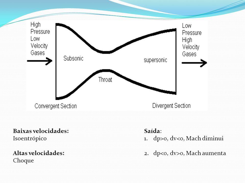 Saída: 1.dp>0, dv<0, Mach diminui 2.dp 0, Mach aumenta Baixas velocidades: Isoentrópico Altas velocidades: Choque