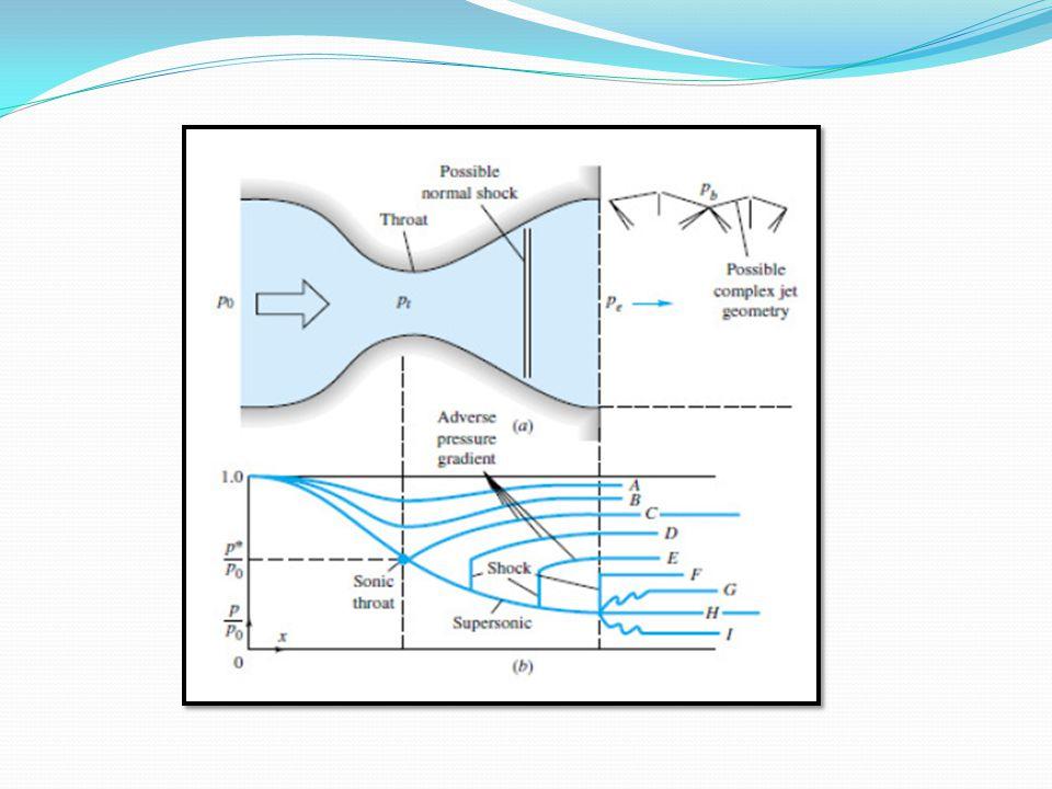 Simulação 4: v=100 m/s Número de Mach Velocidade em Z