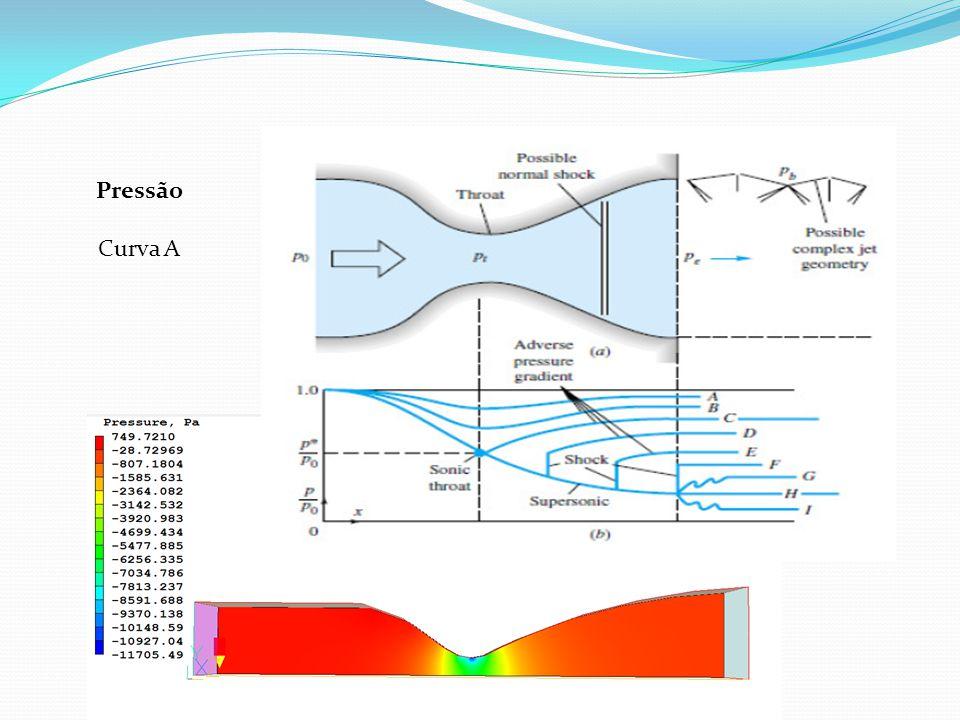 Simulação para v= 150 m/s Número de Mach Velocidade em Z