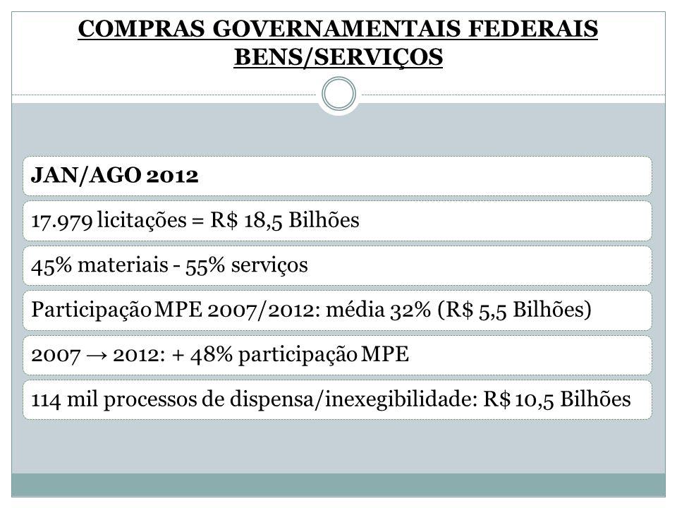 COMPRAS GOVERNAMENTAIS FEDERAIS BENS/SERVIÇOS JAN/AGO 201217.979 licitações = R$ 18,5 Bilhões45% materiais - 55% serviçosParticipação MPE 2007/2012: m