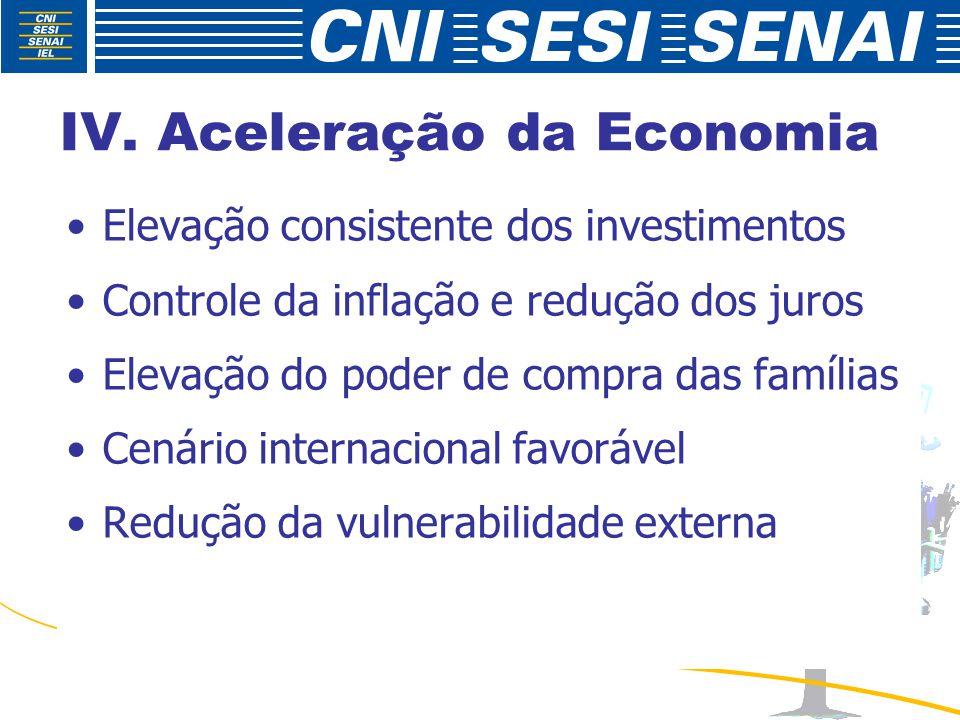 IV. Aceleração da Economia Elevação consistente dos investimentos Controle da inflação e redução dos juros Elevação do poder de compra das famílias Ce
