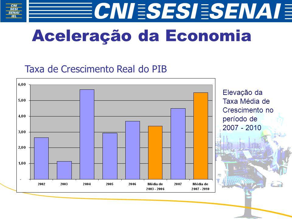 Aceleração da Economia Taxa de Crescimento Real do PIB Elevação da Taxa Média de Crescimento no período de 2007 - 2010