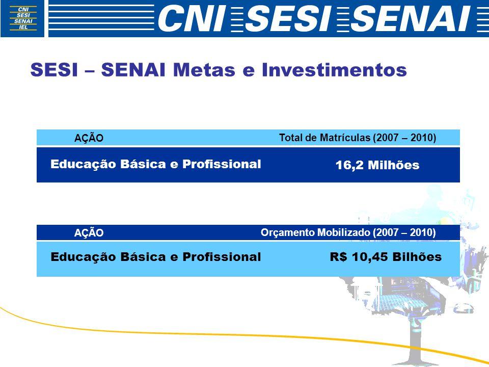 SESI – SENAI Metas e Investimentos AÇÃO Total de Matrículas (2007 – 2010) Educação Básica e Profissional 16,2 Milhões AÇÃO Orçamento Mobilizado (2007 – 2010) Educação Básica e ProfissionalR$ 10,45 Bilhões