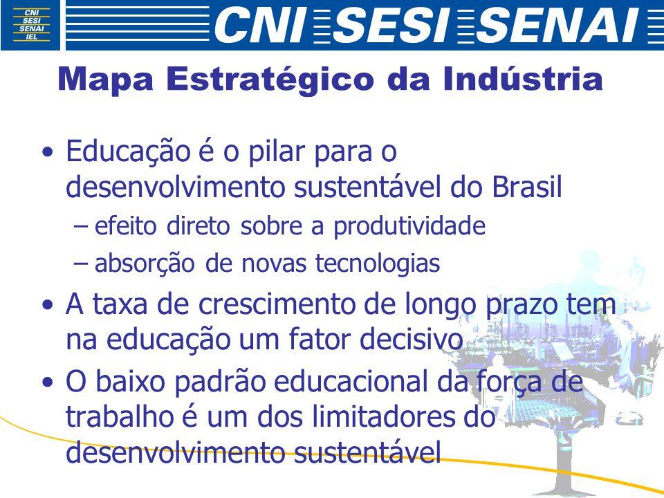 Mapa Estratégico da Indústria Educação é o pilar para o desenvolvimento sustentável do Brasil –efeito direto sobre a produtividade –absorção de novas tecnologias A taxa de crescimento de longo prazo tem na educação um fator decisivo O baixo padrão educacional da força de trabalho é um dos limitadores do desenvolvimento sustentável