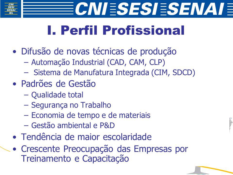 I. Perfil Profissional Difusão de novas técnicas de produção –Automação Industrial (CAD, CAM, CLP) – Sistema de Manufatura Integrada (CIM, SDCD) Padrõ