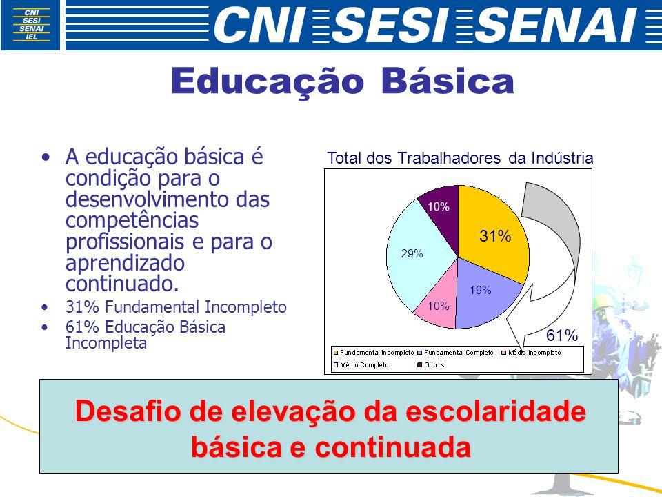 Educação Básica A educação básica é condição para o desenvolvimento das competências profissionais e para o aprendizado continuado.