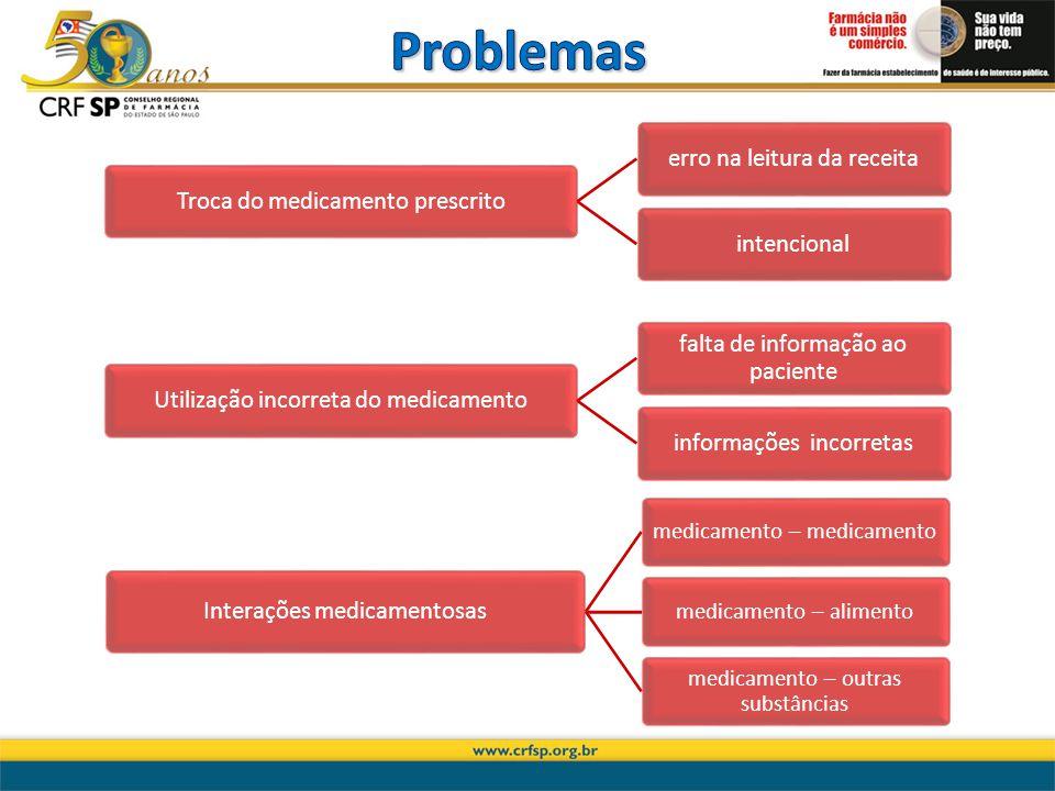 Troca do medicamento prescritoerro na leitura da receitaintencionalUtilização incorreta do medicamento falta de informação ao paciente informações inc