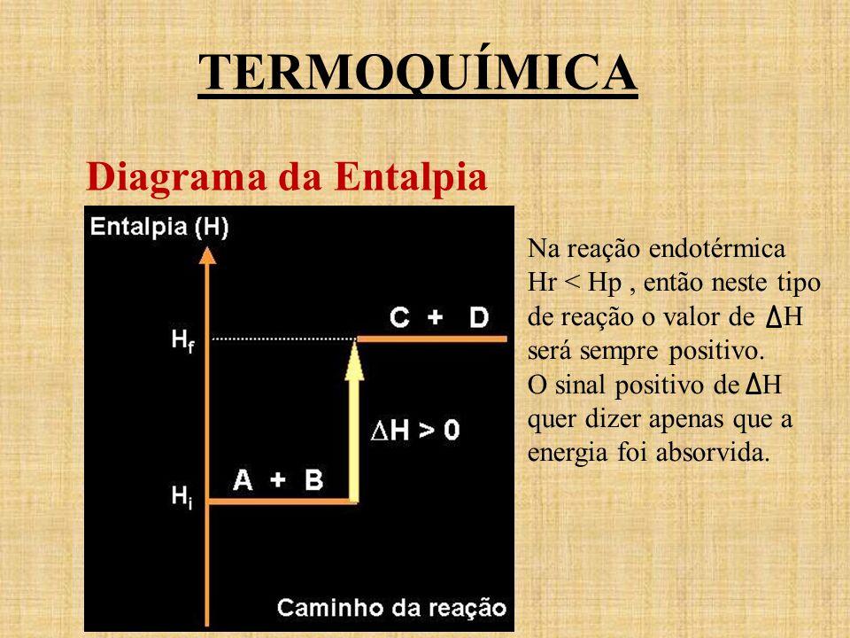 TERMOQUÍMICA Diagrama da Entalpia Na reação endotérmica Hr < Hp, então neste tipo de reação o valor de H será sempre positivo. O sinal positivo de H q