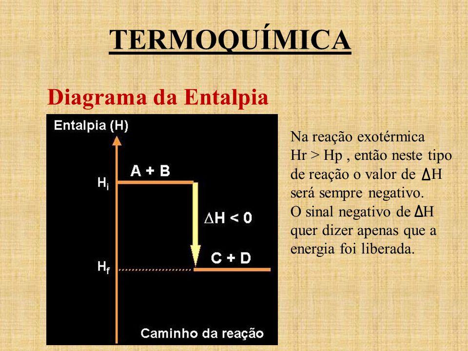TERMOQUÍMICA Diagrama da Entalpia Na reação exotérmica Hr > Hp, então neste tipo de reação o valor de H será sempre negativo. O sinal negativo de H qu