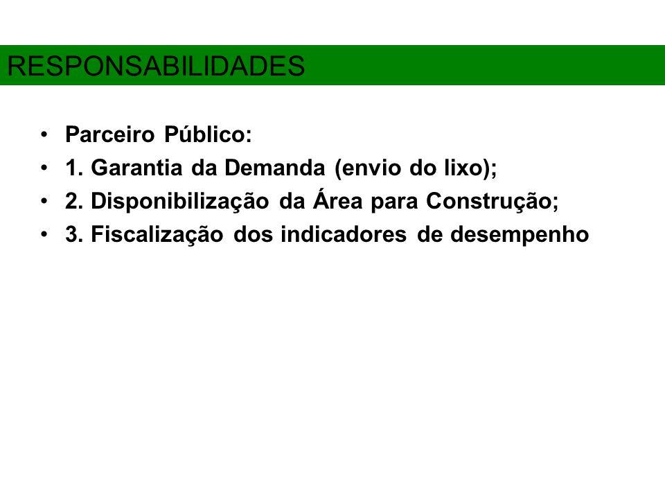 Parceiro Público: 1. Garantia da Demanda (envio do lixo); 2.