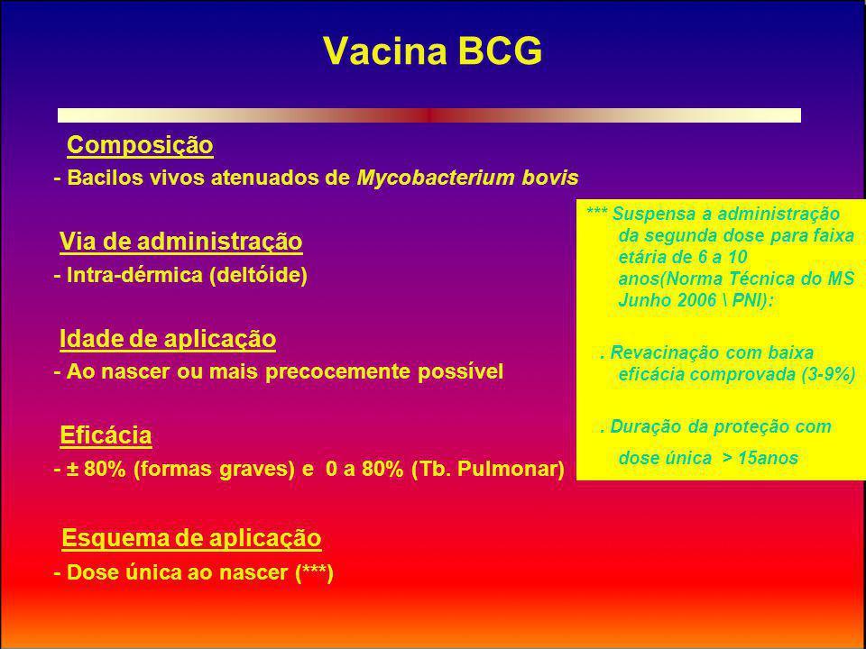 Vacina BCG Contra-indicações e situações de adiamento da vacinação:.