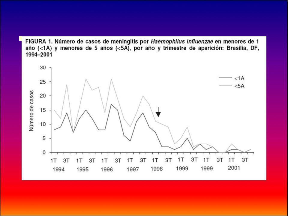 Vacina contra Sarampo,Caxumba e Rubéola (Tríplice viral) Considerações gerais O sucesso de medidas de controle contra o Sarampo levou o Ministério da Saúde a interromper a vacinação aos 9meses de idade e antecipar para os 12 meses a dose da tríplice viral (Calendário 2003).