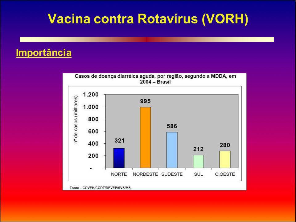 Vacina contra Rotavírus (VORH) Importância