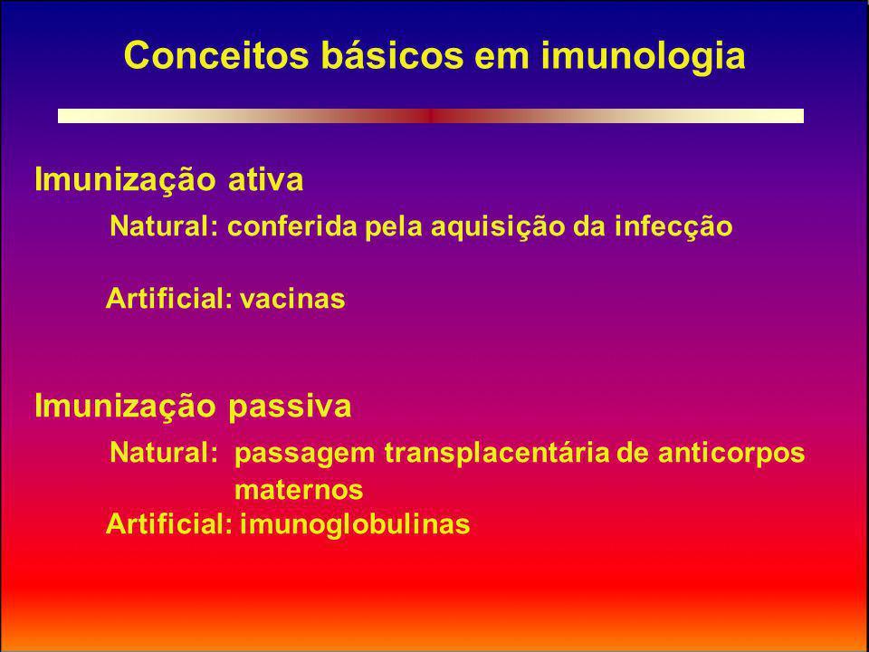 Conceitos básicos em imunologia Duração da proteção Vacina Longa Imunoglobulina transitória Proteção após aplicação Após algumas semanasImediata Eliminação de portadores sãos PossívelImpossível Erradicação de doenças PossívelImpossível Custo Variável, em geral baixo Geralmente alto