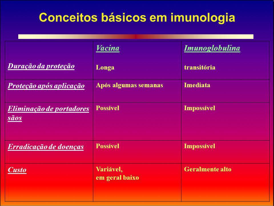 Contra-indicações às vacinas de microorganismos atenuados Inunodeficiência congênita ou adquirida Neoplasia maligna Tratamento com corticosteróides em altas doses Grávidas (exceto situações de alto risco)