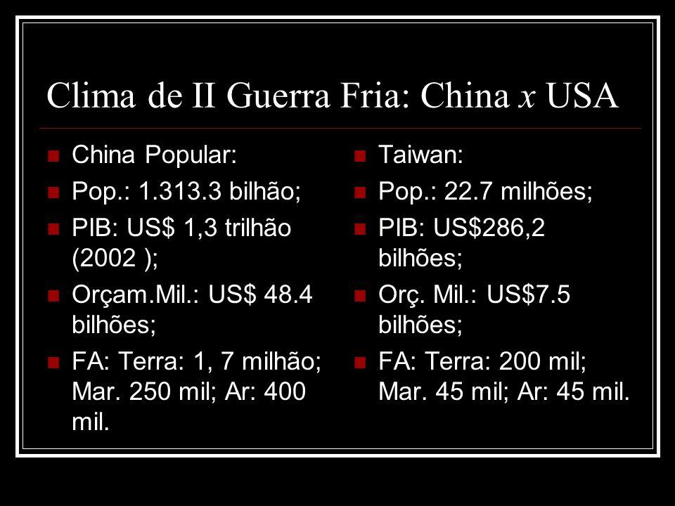 Clima de II Guerra Fria: China x USA China Popular: Pop.: 1.313.3 bilhão; PIB: US$ 1,3 trilhão (2002 ); Orçam.Mil.: US$ 48.4 bilhões; FA: Terra: 1, 7