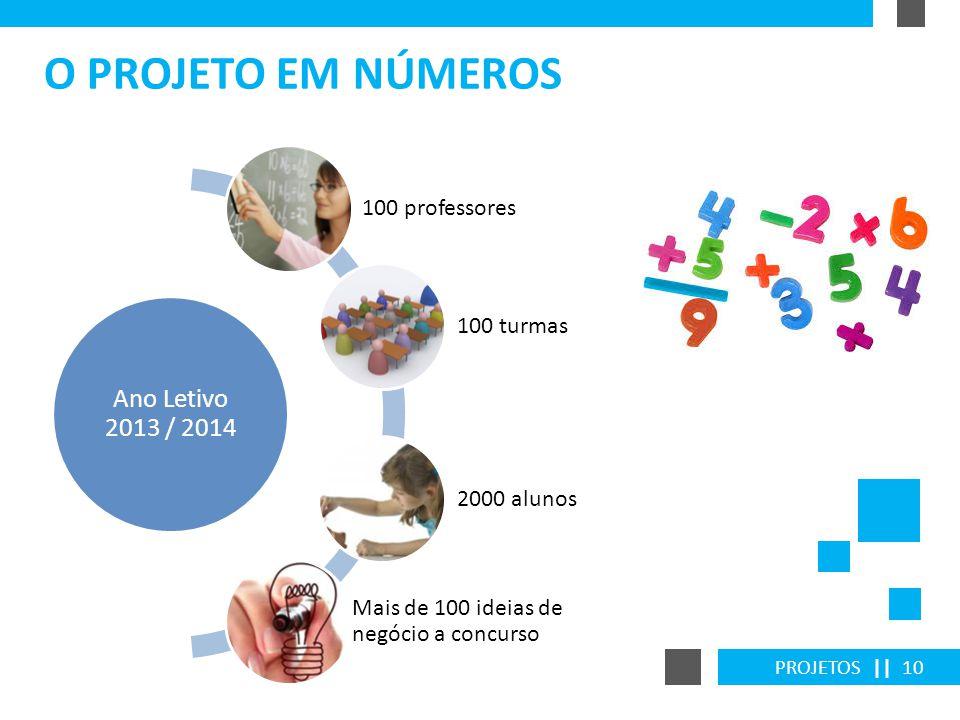 PROJETOS || 10 O PROJETO EM NÚMEROS Ano Letivo 2013 / 2014 100 professores 100 turmas 2000 alunos Mais de 100 ideias de negócio a concurso