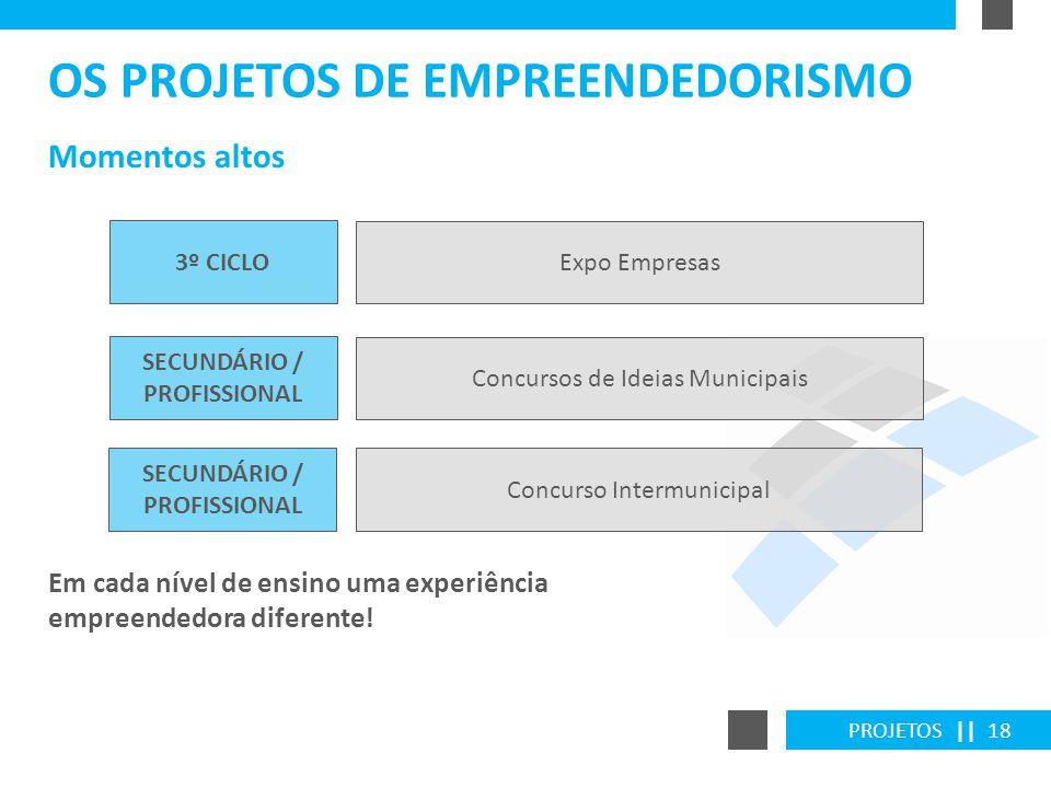 PROJETOS || 18 Momentos altos OS PROJETOS DE EMPREENDEDORISMO 3º CICLO Expo Empresas SECUNDÁRIO / PROFISSIONAL Concursos de Ideias Municipais SECUNDÁR