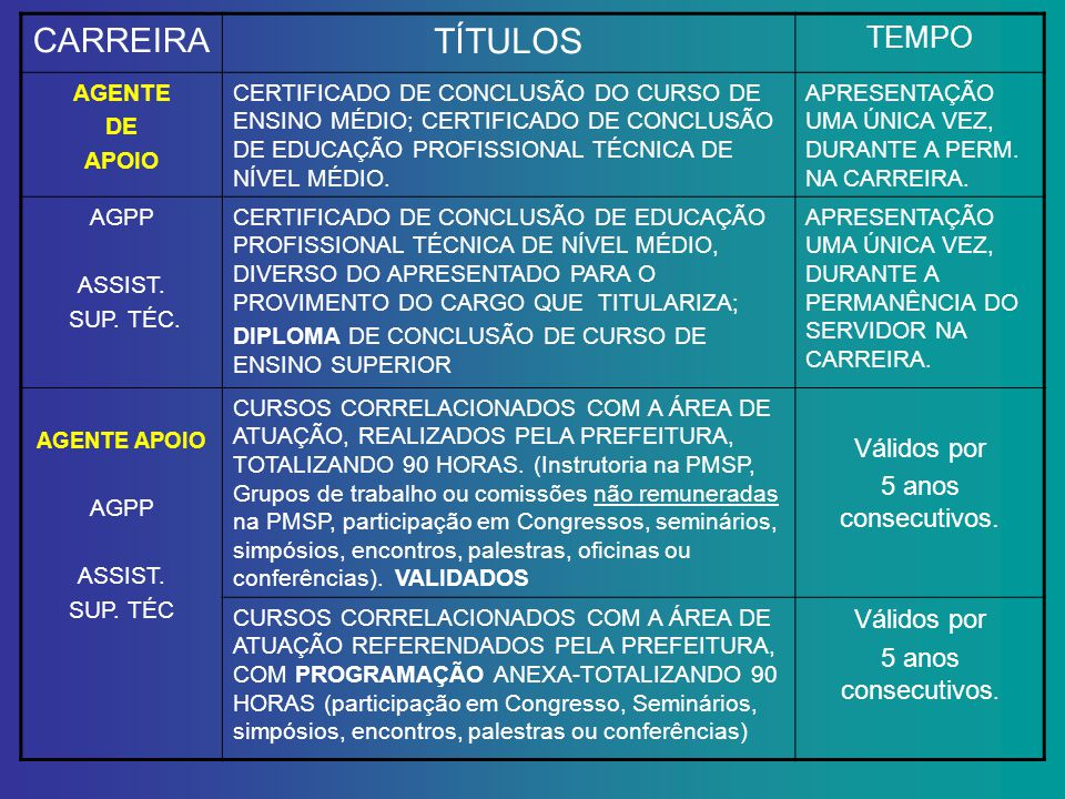 CARREIRA TÍTULOS TEMPO AGENTE DE APOIO CERTIFICADO DE CONCLUSÃO DO CURSO DE ENSINO MÉDIO; CERTIFICADO DE CONCLUSÃO DE EDUCAÇÃO PROFISSIONAL TÉCNICA DE NÍVEL MÉDIO.