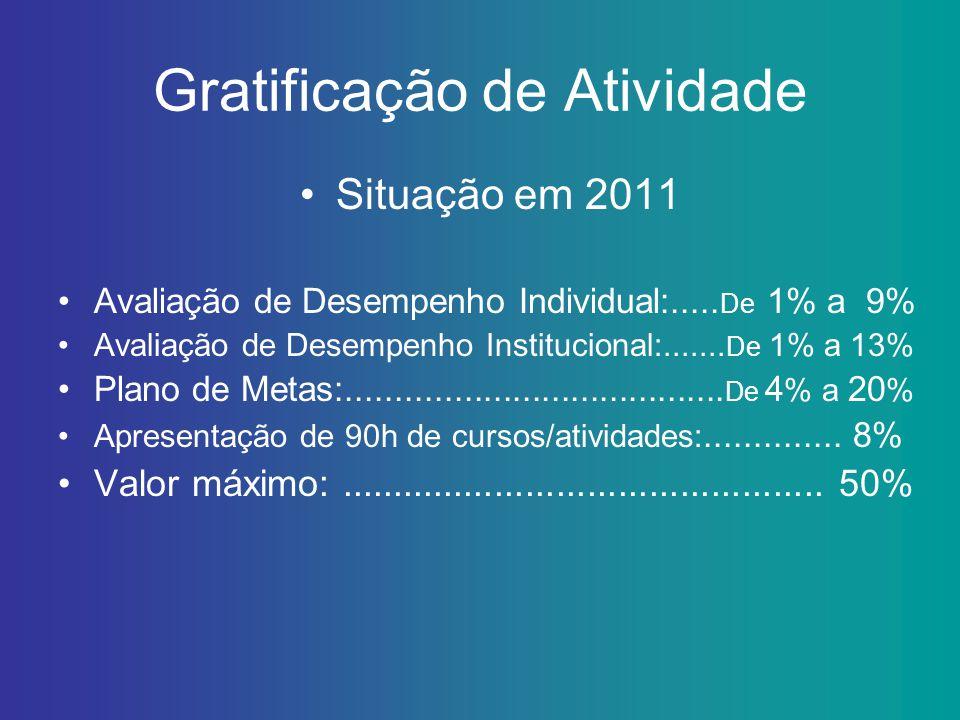 Gratificação de Atividade Avaliação de Desempenho Institucional IADE= Auto Avaliação da Equipe.............