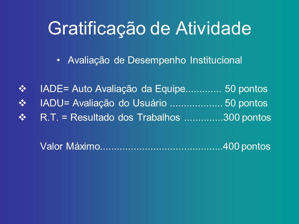 Gratificação de Atividade Avaliação de Desempenho Institucional IADE= Auto Avaliação da Equipe............. 50 pontos IADU= Avaliação do Usuário......