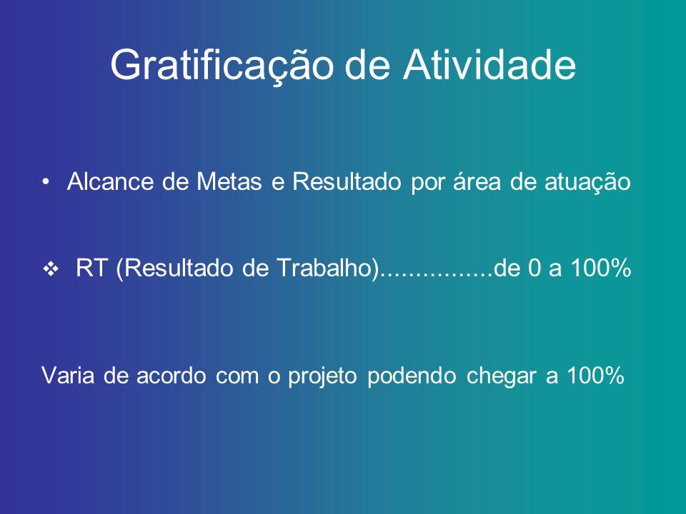 Gratificação de Atividade Situação em 2011 Avaliação de Desempenho Individual:.....