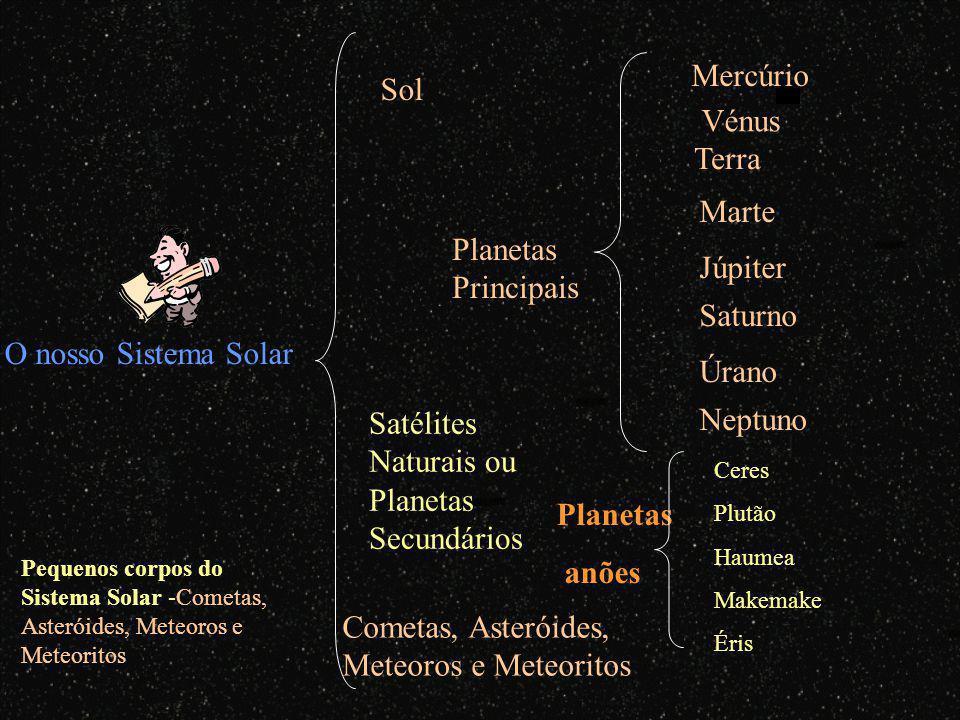 O nosso Sistema Solar Sol Cometas, Asteróides, Meteoros e Meteoritos Mercúrio Vénus Marte Júpiter Saturno Úrano Neptuno Terra Planetas Principais Satélites Naturais ou Planetas Secundários Planetas anões Ceres Plutão Haumea Makemake Éris Pequenos corpos do Sistema Solar -Cometas, Asteróides, Meteoros e Meteoritos