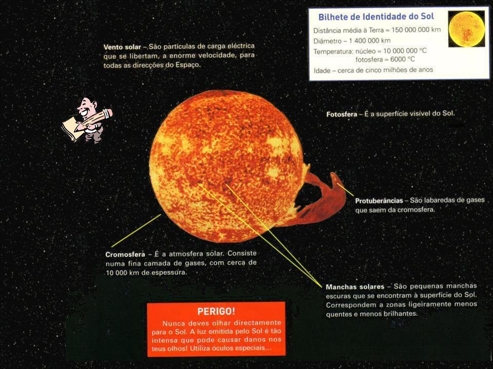 Diâmetro: 1390000 km Massa: possui 99,8% da massa do Sistema Solar e a sua massa é 333 mil vezes maior que a massa da Terra Sol Temperatura: 5800 ºC (