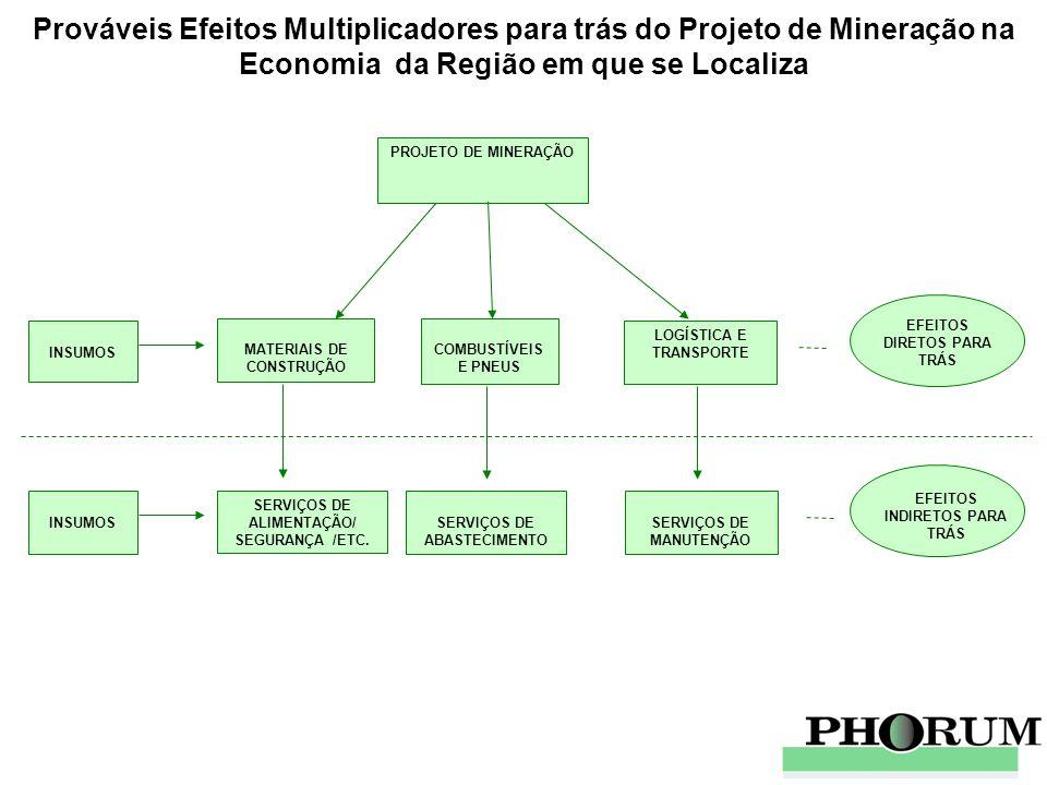 PROJETO DE MINERAÇÃO PRODUTOS LAMINADOS DE FERRO PRODUTOS FUNDIDOS DE FERRO METALURGIA DE PRODUTOS FERROSOS PEÇAS MECÂNICAS PARA MÁQUINAS MÁQUINAS E EQUIPAMENTOS INDUSTRIAIS MÁQUINAS E EQUIPAMENTOS AGRÍCOLAS.