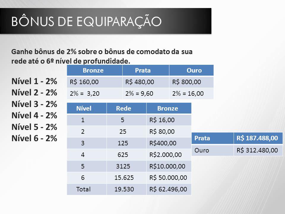 Nível Rede Bronze 1 5R$ 16,00 2 25R$ 80,00 3 125R$400,00 4 625R$2.000,00 5 3125R$10.000,00 6 15.625R$ 50.000,00 Total 19.530R$ 62.496,00 Bronze Prata Ouro R$ 160,00R$ 480,00R$ 800,00 2% = 3,202% = 9,602% = 16,00 PrataR$ 187.488,00 OuroR$ 312.480,00
