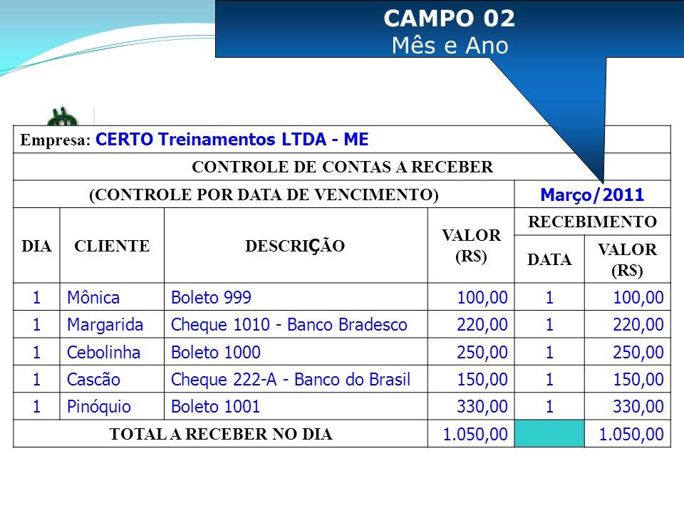 Empresa: CERTO Treinamentos LTDA - ME CONTROLE DE CONTAS A RECEBER (CONTROLE POR DATA DE VENCIMENTO) Março/2011 DIACLIENTE DESCRI Ç ÃO VALOR (R$) RECEBIMENTO DATA VALOR (R$) 1MônicaBoleto 999100,001 1MargaridaCheque 1010 - Banco Bradesco220,001 1CebolinhaBoleto 1000250,001 1CascãoCheque 222-A - Banco do Brasil150,001 1PinóquioBoleto 1001330,001 TOTAL A RECEBER NO DIA 1.050,00 CAMPO 02 Mês e Ano