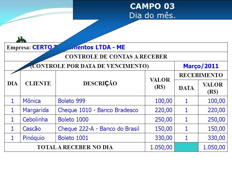 Empresa: CERTO Treinamentos LTDA - ME CONTROLE DE CONTAS A RECEBER (CONTROLE POR DATA DE VENCIMENTO) Março/2011 DIACLIENTE DESCRI Ç ÃO VALOR (R$) RECEBIMENTO DATA VALOR (R$) 1MônicaBoleto 999100,001 1MargaridaCheque 1010 - Banco Bradesco220,001 1CebolinhaBoleto 1000250,001 1CascãoCheque 222-A - Banco do Brasil150,001 1PinóquioBoleto 1001330,001 TOTAL A RECEBER NO DIA 1.050,00 CAMPO 03 Dia do mês.