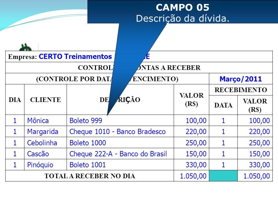 Empresa: CERTO Treinamentos LTDA - ME CONTROLE DE CONTAS A RECEBER (CONTROLE POR DATA DE VENCIMENTO) Março/2011 DIACLIENTE DESCRI Ç ÃO VALOR (R$) RECEBIMENTO DATA VALOR (R$) 1MônicaBoleto 999100,001 1MargaridaCheque 1010 - Banco Bradesco220,001 1CebolinhaBoleto 1000250,001 1CascãoCheque 222-A - Banco do Brasil150,001 1PinóquioBoleto 1001330,001 TOTAL A RECEBER NO DIA 1.050,00 CAMPO 05 Descrição da dívida.