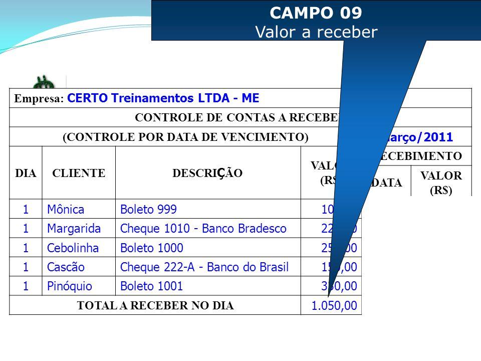 Empresa: CERTO Treinamentos LTDA - ME CONTROLE DE CONTAS A RECEBER (CONTROLE POR DATA DE VENCIMENTO) Março/2011 DIACLIENTE DESCRI Ç ÃO VALOR (R$) RECEBIMENTO DATA VALOR (R$) 1MônicaBoleto 999100,001 1MargaridaCheque 1010 - Banco Bradesco220,001 1CebolinhaBoleto 1000250,001 1CascãoCheque 222-A - Banco do Brasil150,001 1PinóquioBoleto 1001330,001 TOTAL A RECEBER NO DIA 1.050,00 CAMPO 09 Valor a receber