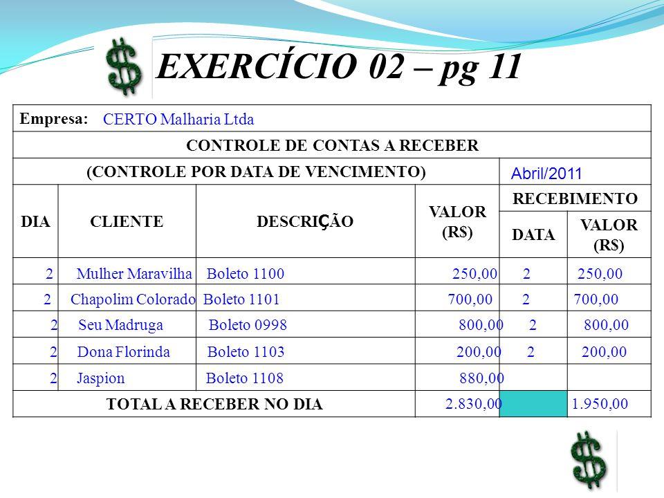 EXERCÍCIO 02 – pg 11 Empresa: CONTROLE DE CONTAS A RECEBER (CONTROLE POR DATA DE VENCIMENTO) DIACLIENTE DESCRI Ç ÃO VALOR (R$) RECEBIMENTO DATA VALOR (R$) TOTAL A RECEBER NO DIA CERTO Malharia Ltda Abril/2011 2 Mulher Maravilha Boleto 1100 250,00 2 250,00 2 Chapolim Colorado Boleto 1101 700,00 2 700,00 2 Seu Madruga Boleto 0998 800,00 2 800,00 2 Dona Florinda Boleto 1103 200,00 2 200,00 2 Jaspion Boleto 1108 880,00 2.830,00 1.950,00