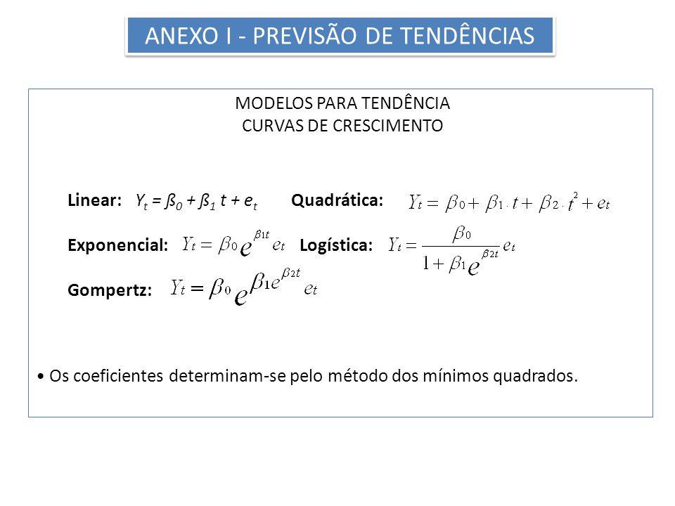 ANEXO I - PREVISÃO DE TENDÊNCIAS MODELOS PARA TENDÊNCIA CURVAS DE CRESCIMENTO Linear:Y t = ß 0 + ß 1 t + e t Quadrática: Exponencial: Logística: Gompertz: Os coeficientes determinam-se pelo método dos mínimos quadrados.
